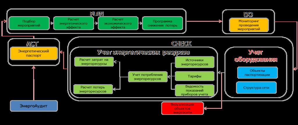 СхемаЭнергоэфективность2.png